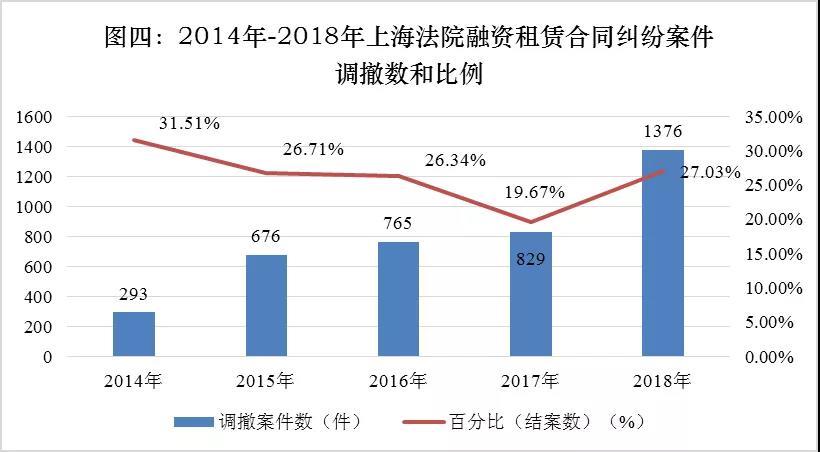 2014-2018年上海法院 融资租赁合同纠纷案件审判情况通报